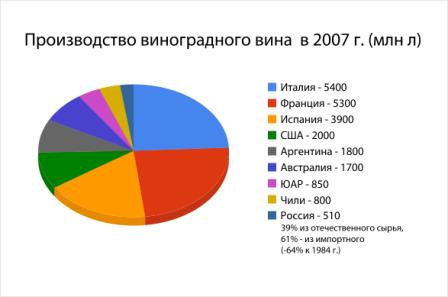 Российские импортеры вин объединились