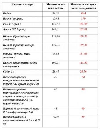 Стало известно, сколько будет стоить алкоголь в Украине после очередного подорожания