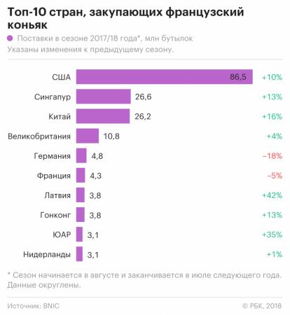 Россия обеспечила Латвии рекордный прирост импорта французского коньяка