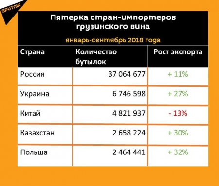 Грузинское вино: экспорт с начала года вырос на 13%