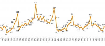 Romir: Средний чек в сентябре вырос на 4,8%