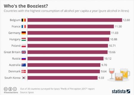Кто самая пьющая страна в мире?