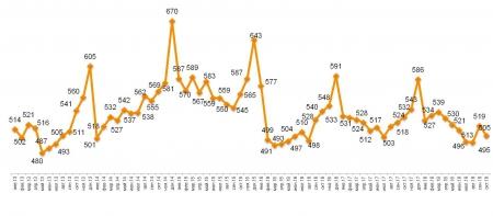 Romir: Средний чек в октябре похудел на 2,7%