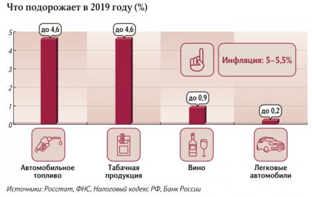 Какие наши цены: ЦБ назвал товары, которые подорожают в 2019 году