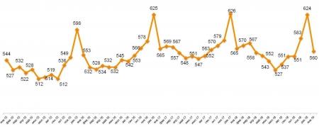 Romir: Средний чек скинул в январе 10%