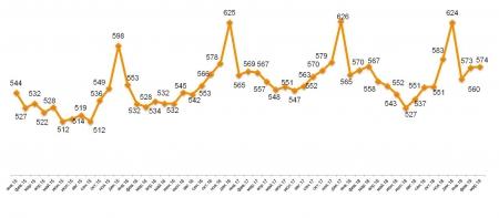 Romir: Средний чек в марте не изменился