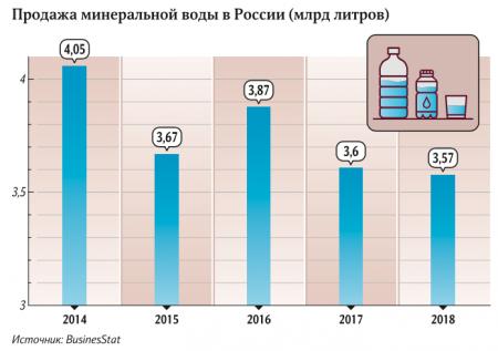Стоп, кран: россиян предупредили о перебоях с поставками импортной воды